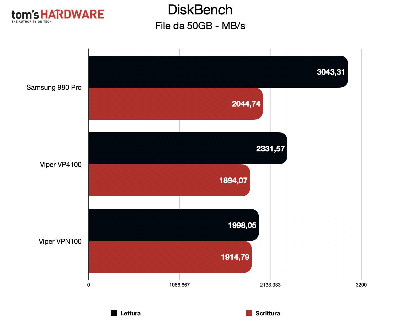 Benchmark Samsung 980 Pro - DiskBench file 50GB