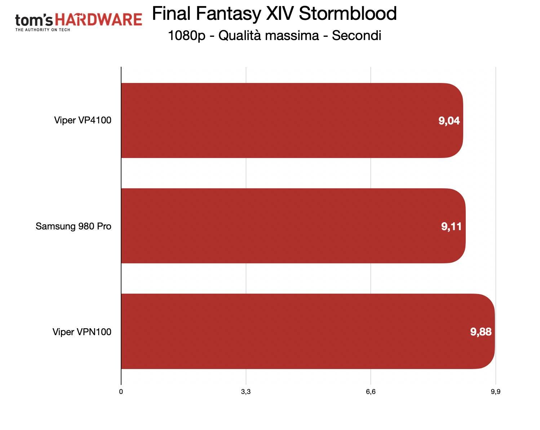 Benchmark Samsung 980 Pro - FF XIV Stormblood