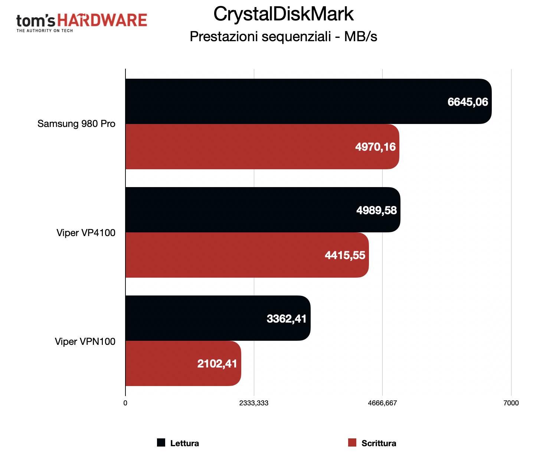 Benchmark Samsung 980 Pro - CrystalDiskMark sequenziali