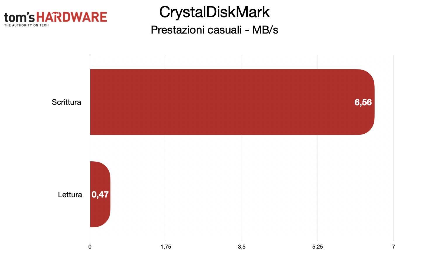 Benchmark Toshiba Canvio Gaming - CrystalDiskMark casuali