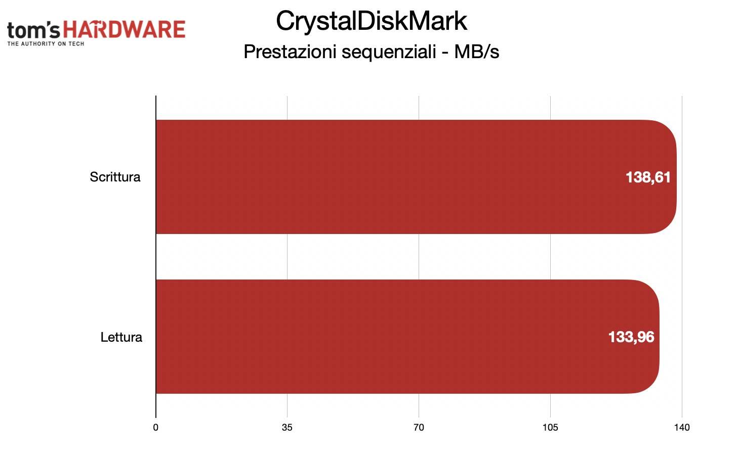 Benchmark Toshiba Canvio Gaming - CrystalDiskMark sequenziale