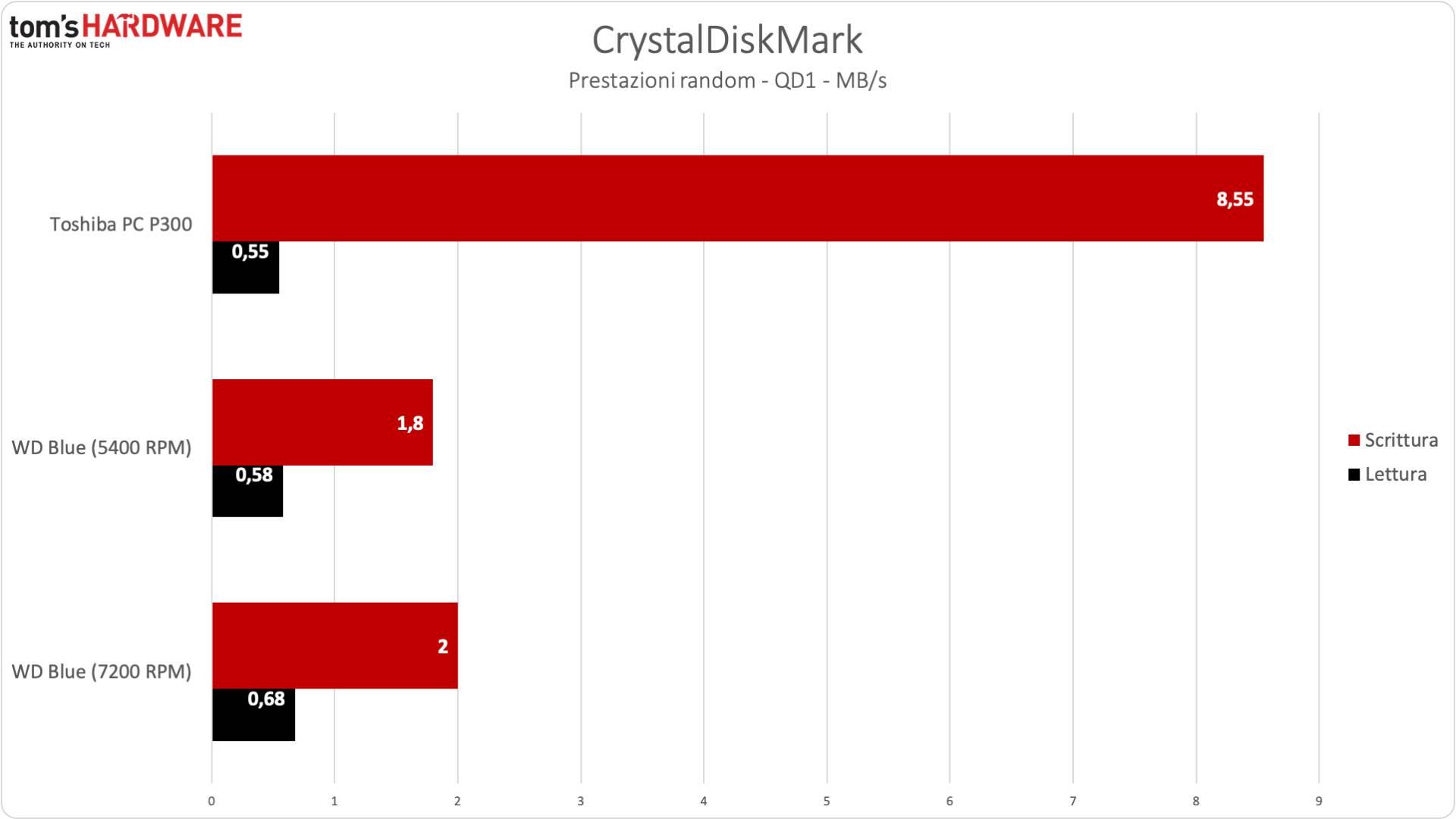 benchmark Toshiba P300 - CrystalDiskMark casuale
