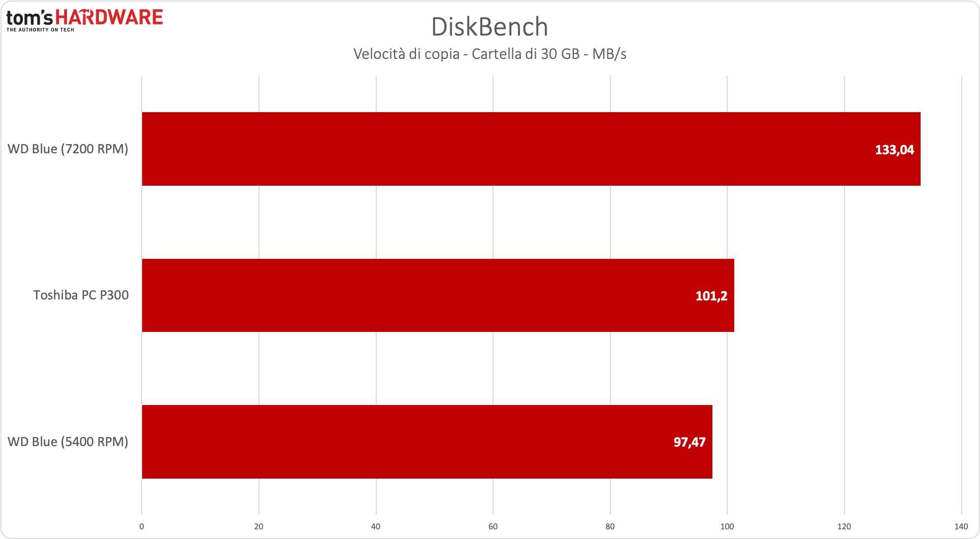 benchmark Toshiba P300 - DiskBench scrittura
