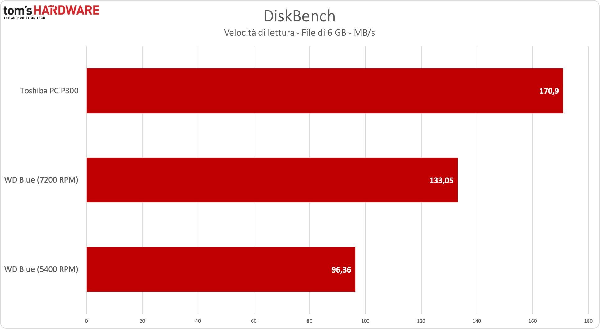 benchmark Toshiba P300 - DiskBench lettura