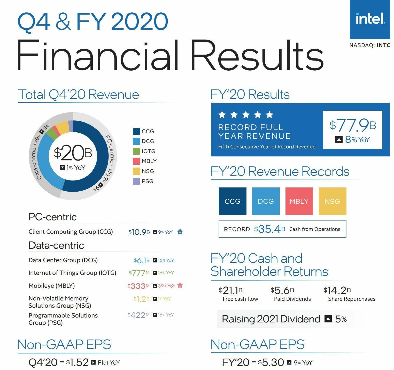 Intel Risultati Finanziari Q4 2020