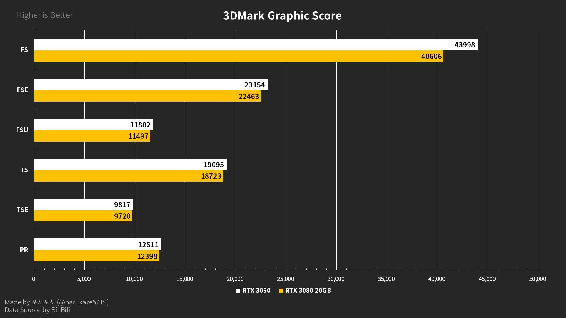 NVIDIA GeForce RTX 3080 Ti Benchmark Leak