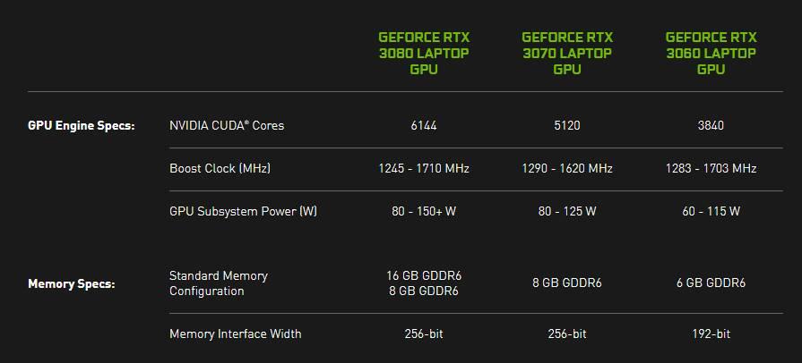 Nvidia RTX mobile specs