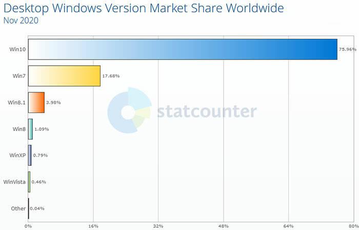 Windows market share StatCounter
