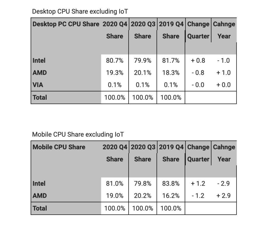 AMD Ryzen 5000 Vendite Q4 2020