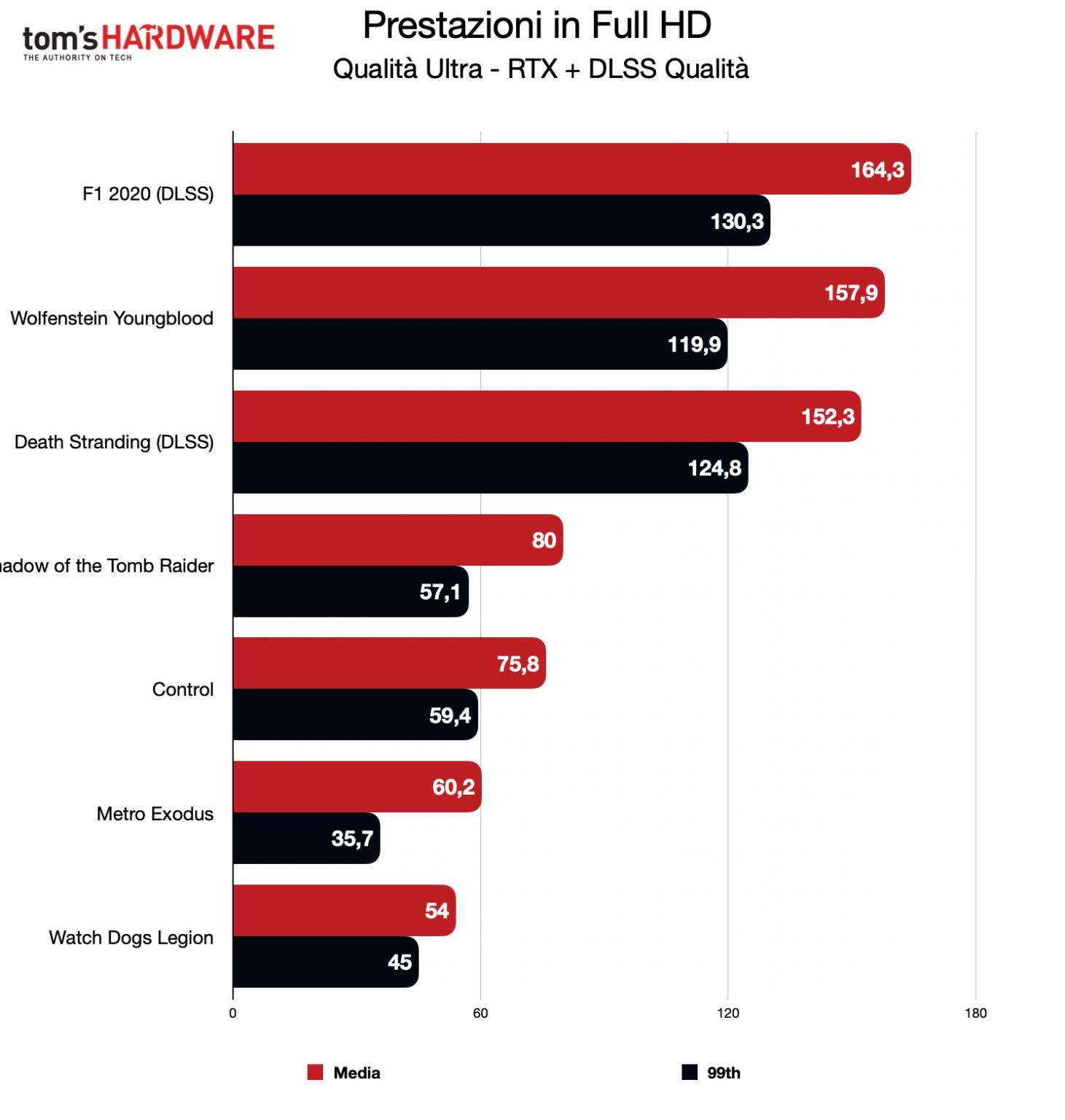 Benchmark RTX 3060 Gigabyte Gaming OC - FHD - RTX + DLSS