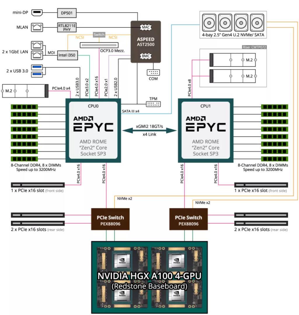 Gigabyte Server A100