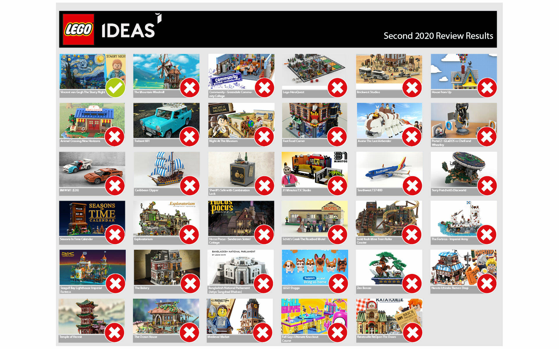 LEGO IDEAS SECONDA REVIEW 2020
