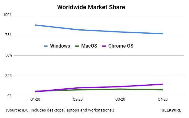 Market share desktop OS 2020