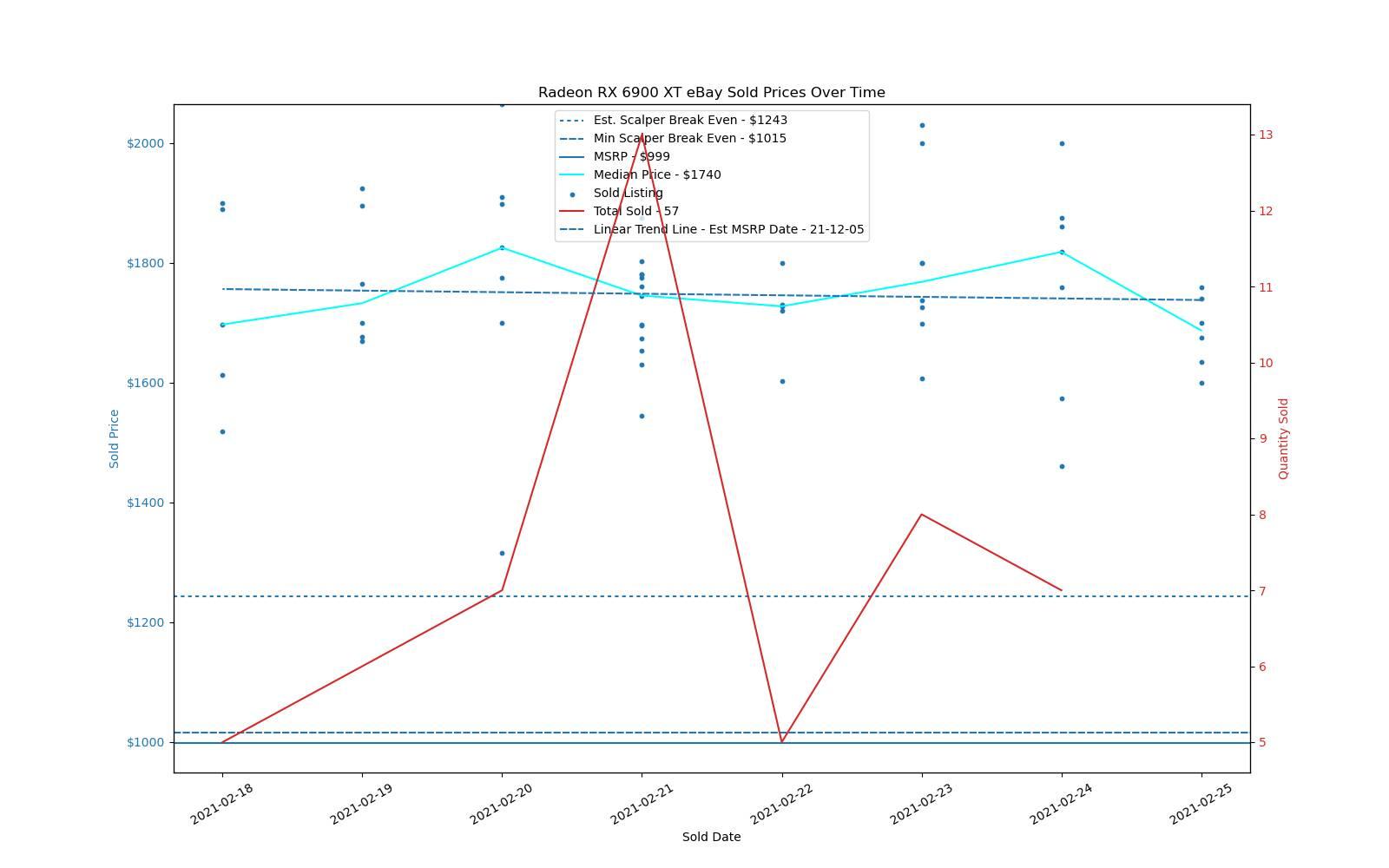 Prezzi GPU Ampere / RDNA2 - RX 6900 XT