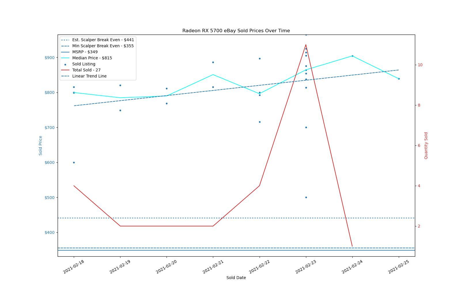 Prezzi GPU Turing / RDNA - RX 5700