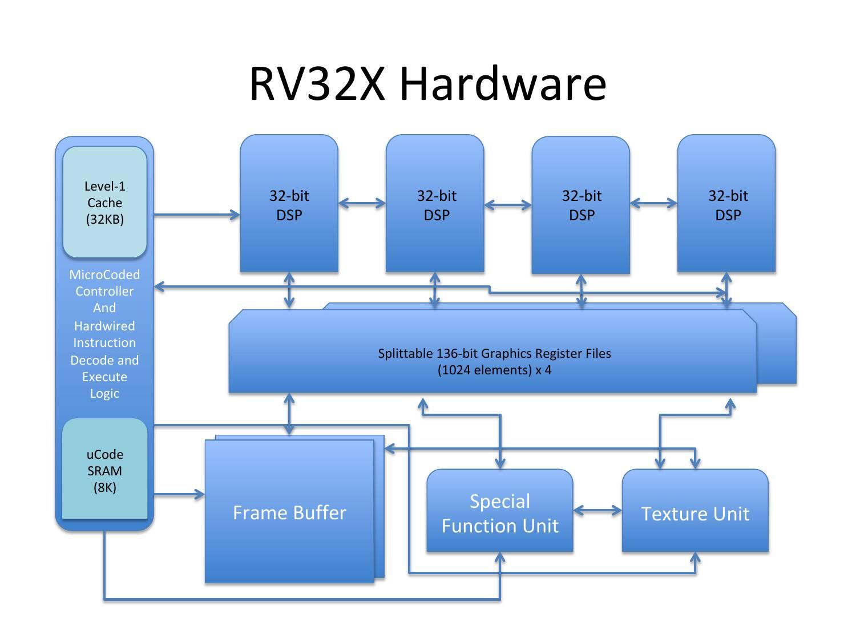 RISC-V GPU