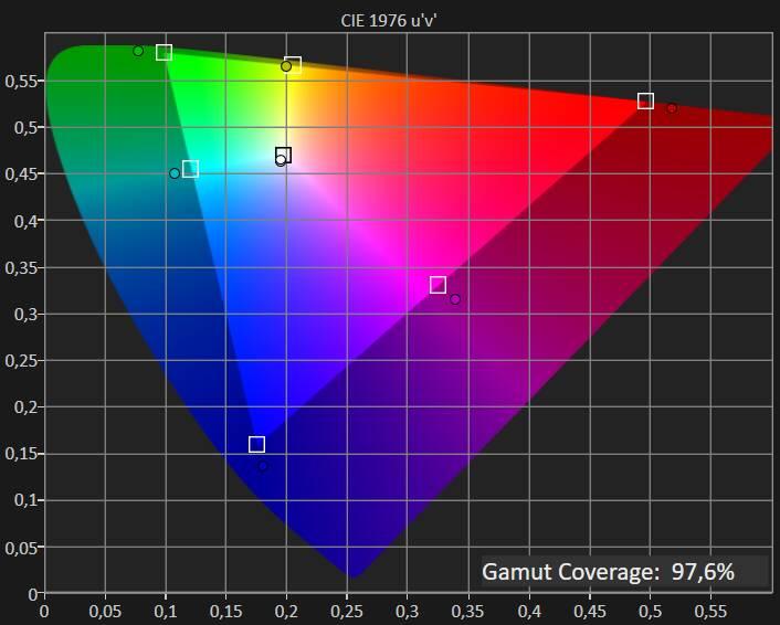 Test Colorimetro - Impostazioni di fabbrica, copertura gamma