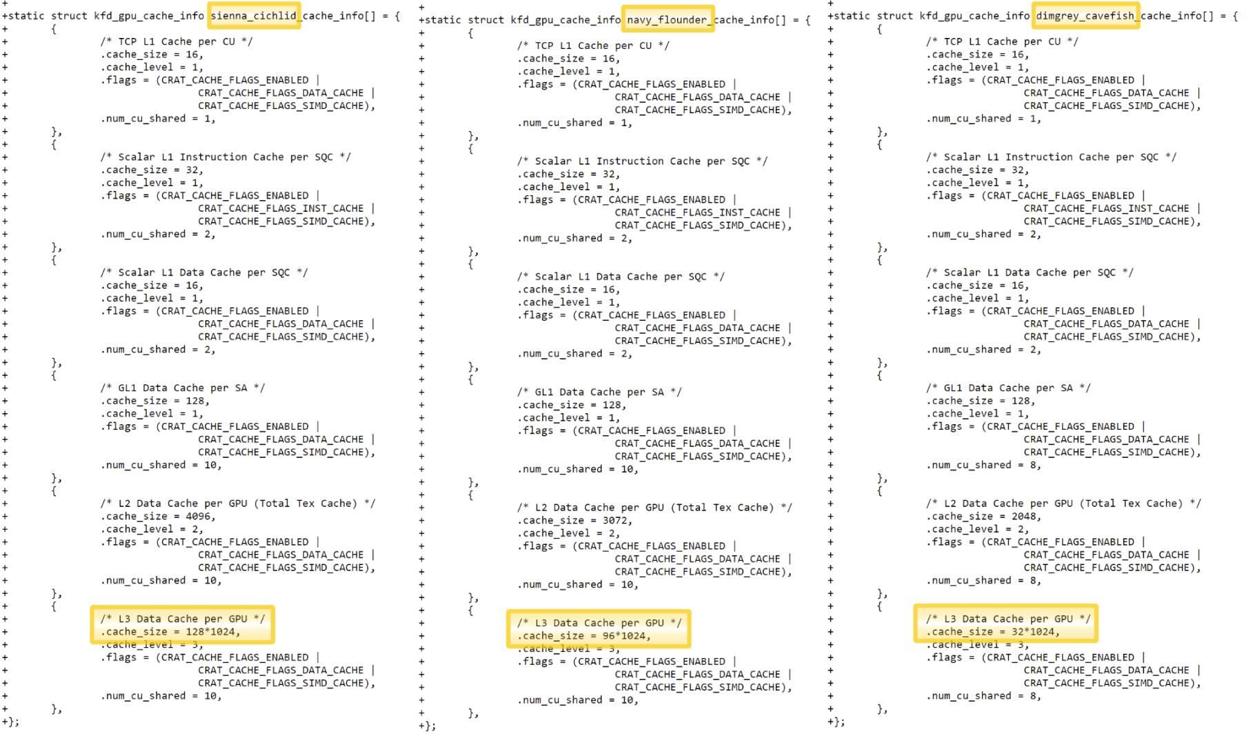 AMD Radeon RX 660 Infinity Cache Rumor