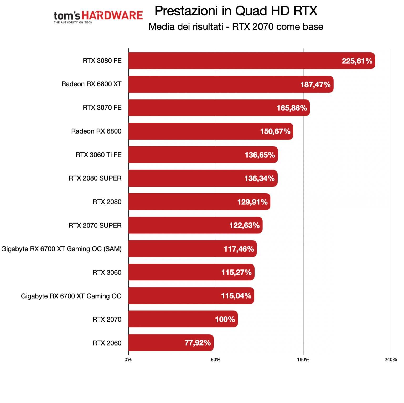 Benchmark Gigabyte RX 6700 XT Gaming OC - QHD RTX - Diff. % RTX 2070