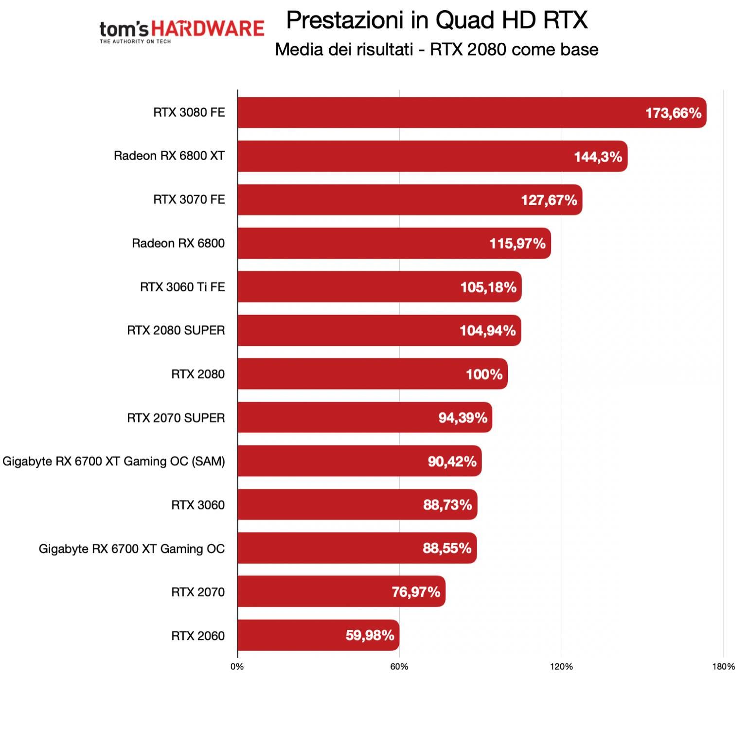 Benchmark Gigabyte RX 6700 XT Gaming OC - QHD RTX - Diff. % RTX 2080