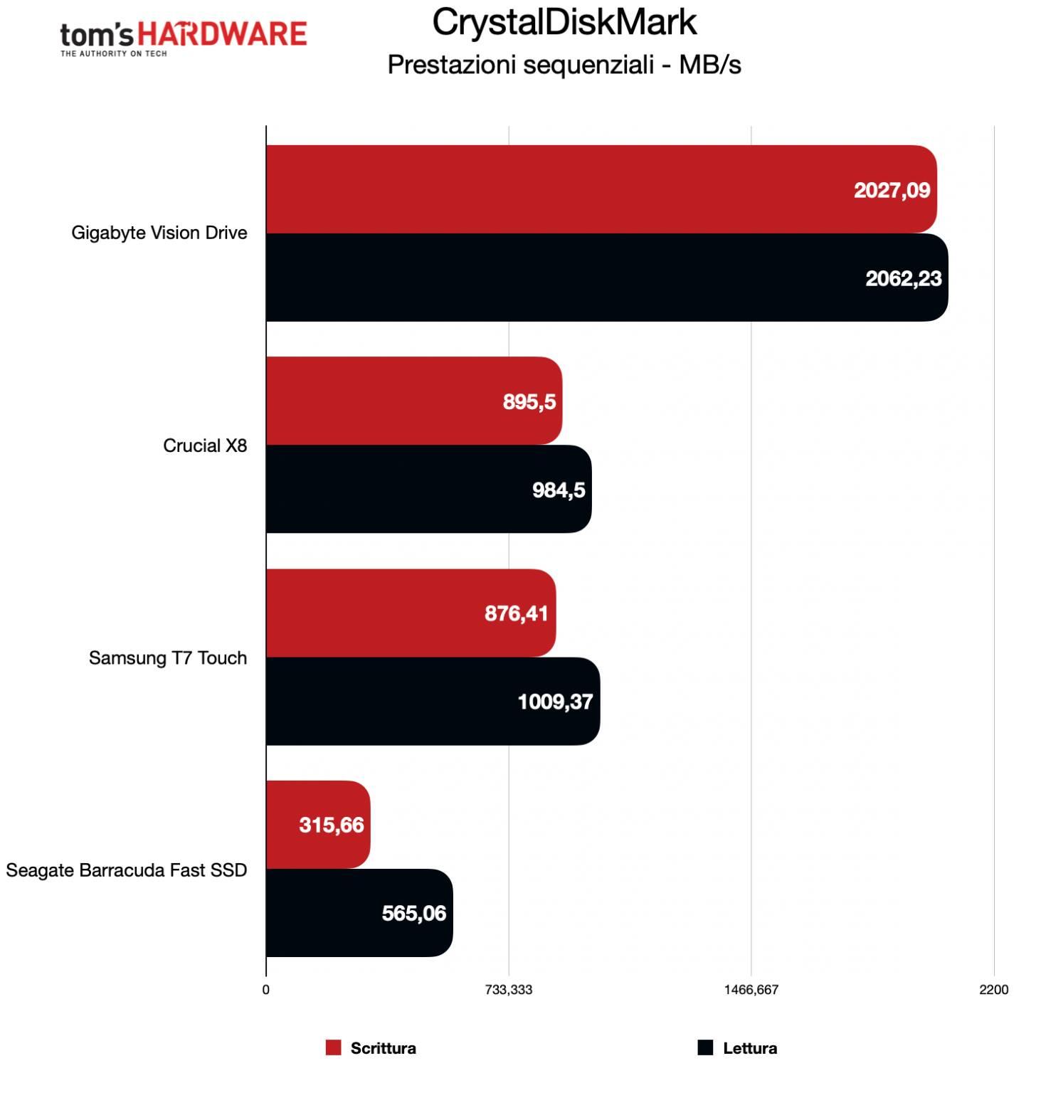 Benchmark Gigabyte Vision SSD - CrystalDiskMark sequenziali
