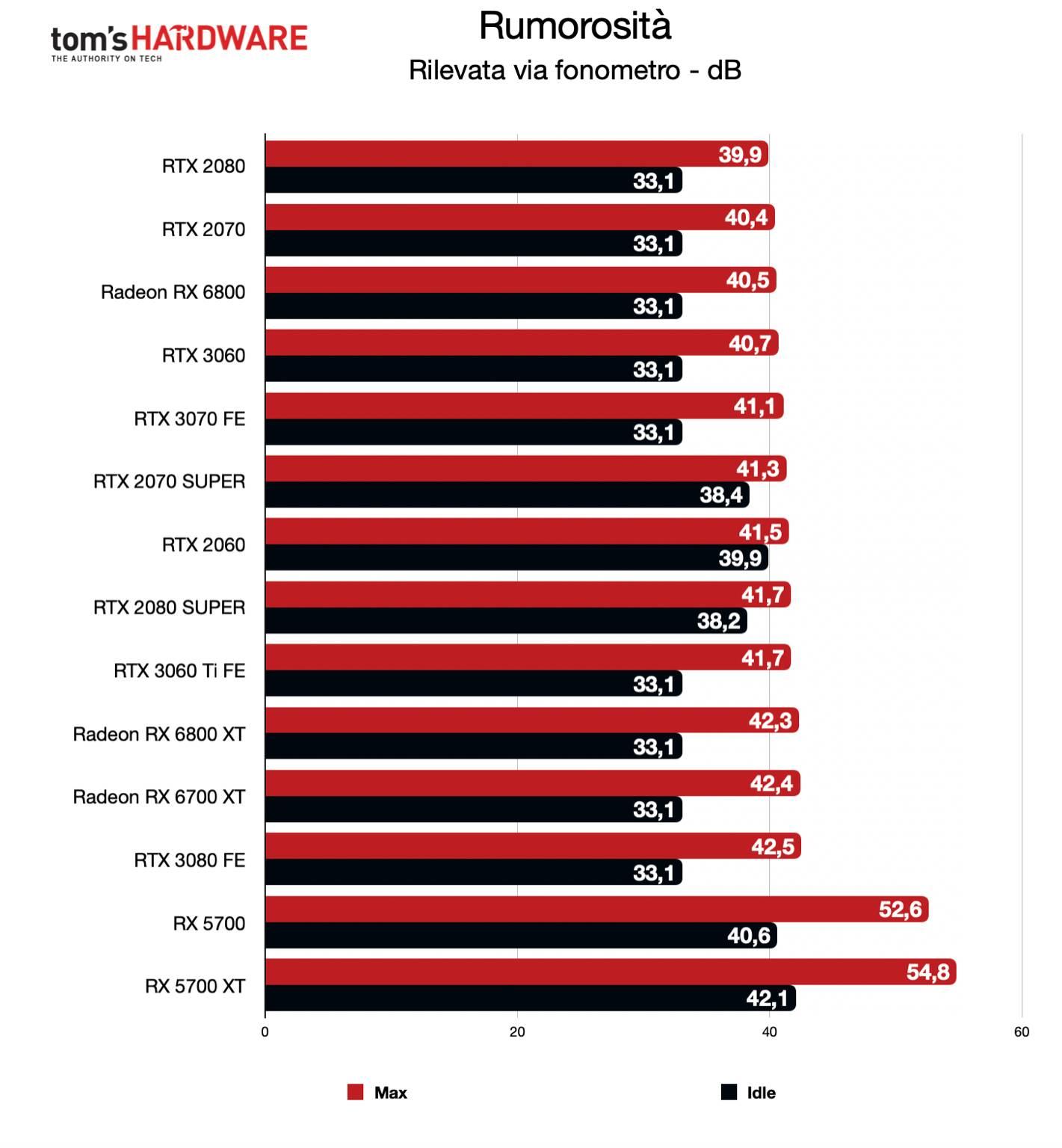 Benchmark Radeon RX 6700 XT - Rumorosità