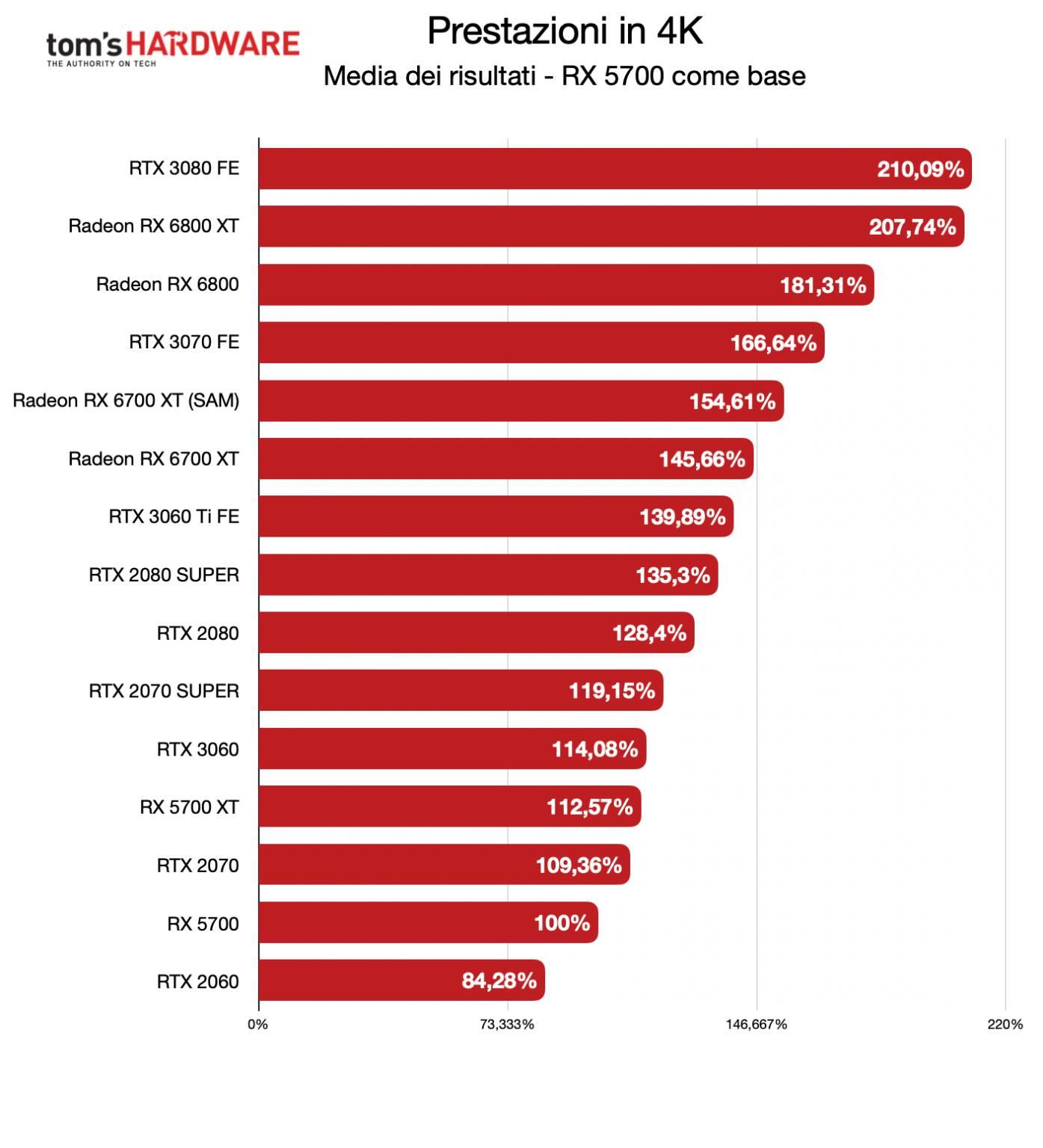 Benchmark Radeon RX 6700 XT - 4K - diff. % RX 5700