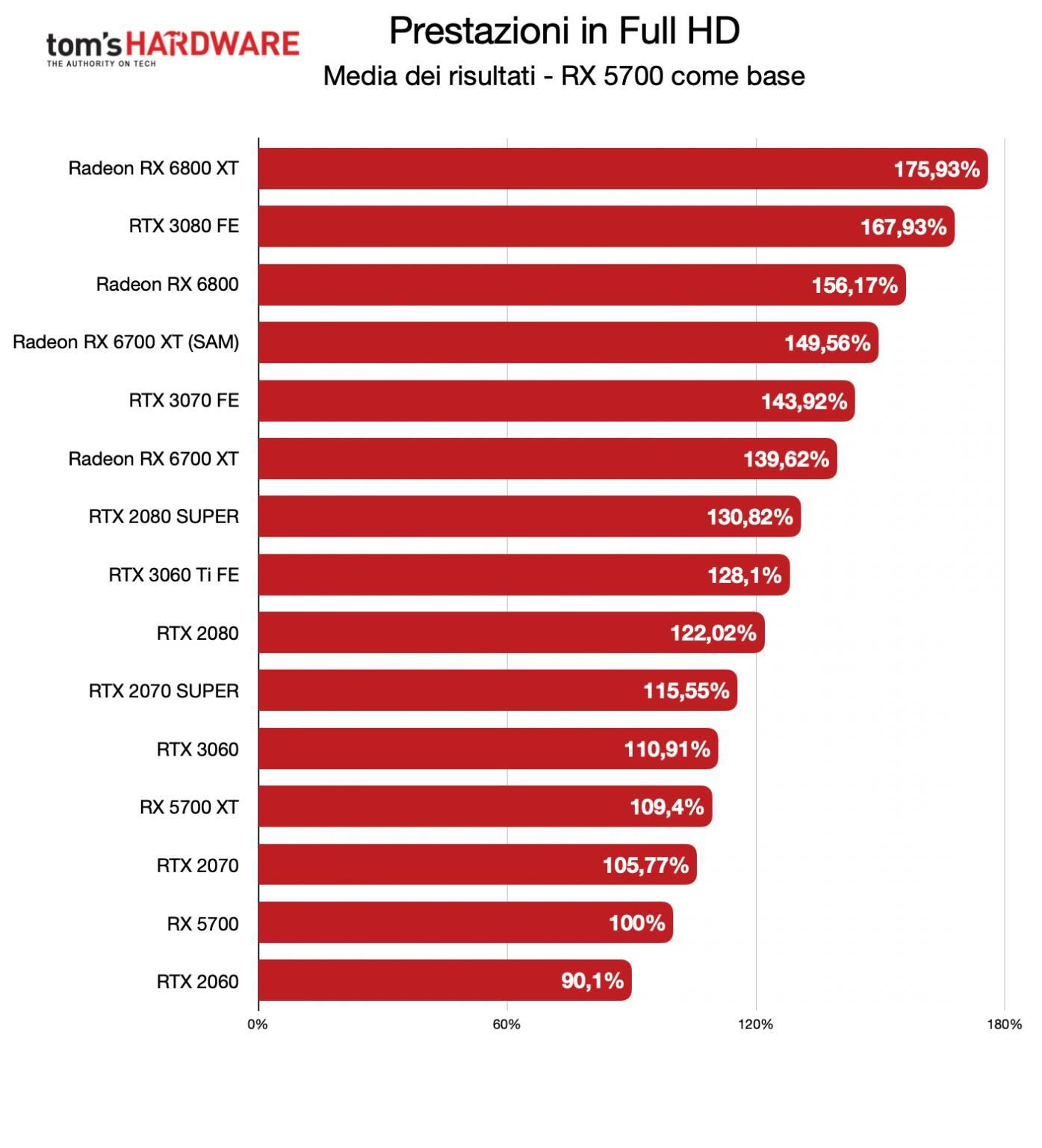Benchmark Radeon RX 6700 XT - FHD - Diff. % RX 5700