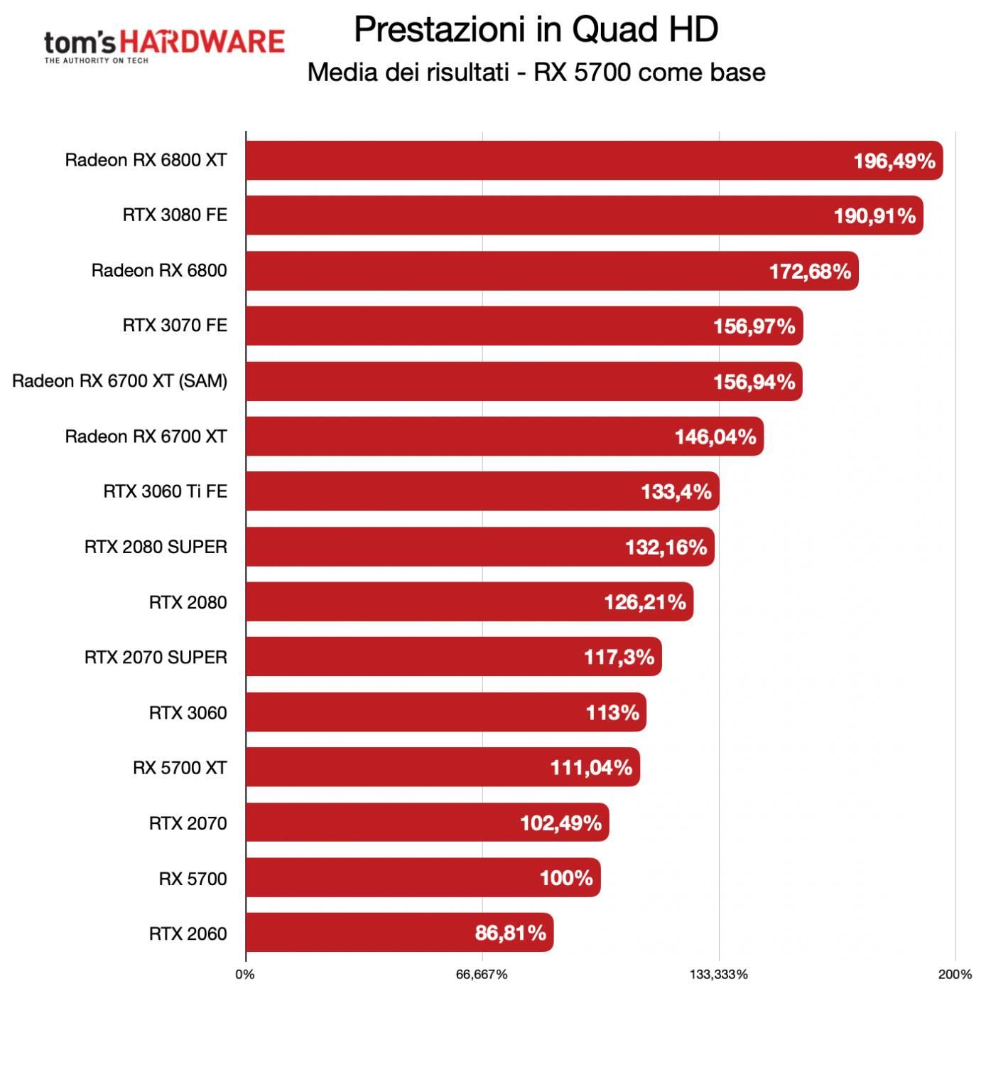 Benchmark Radeon RX 6700 XT - QHD - diff. % TX 5700