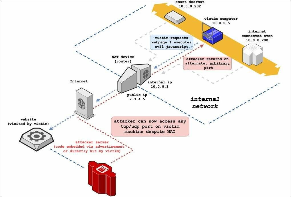 Chrome TCP block
