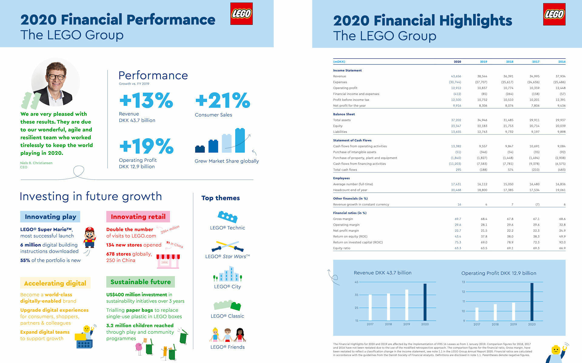 LEGO GROUP FINANCIAL REPORT 2020