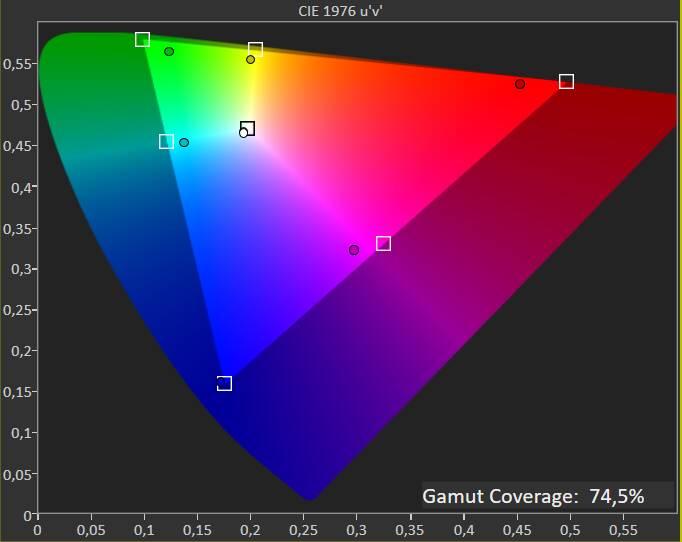 MSI GP76 Leopard Colorimetro - Copertura gamma cromatica