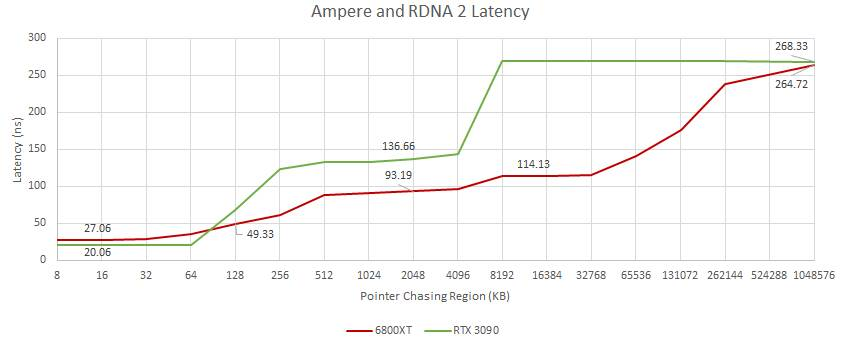 AMD Radeon 6000 Latenza Memoria Benchmark