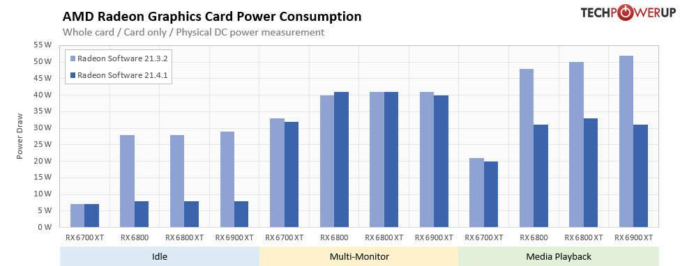 AMD Radeon Software Adrenalin 21.4.1 power consumption