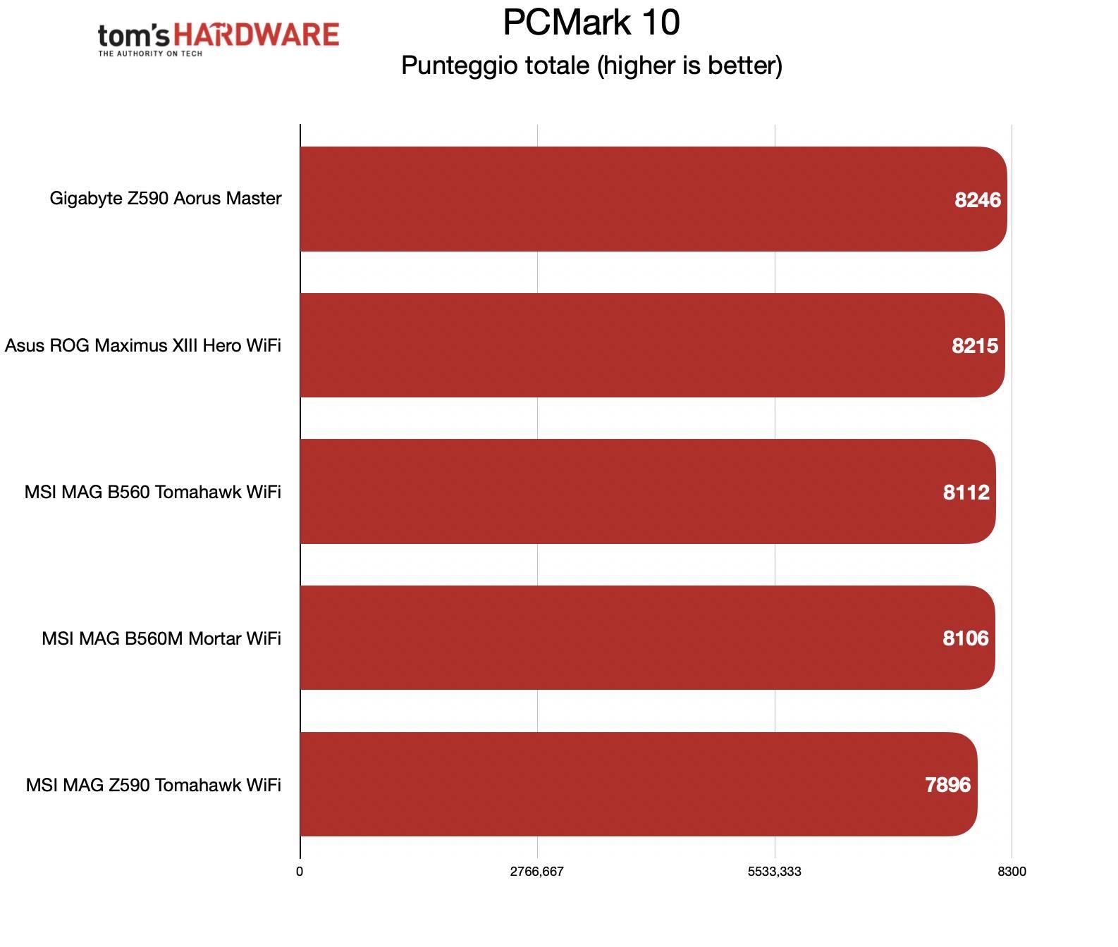 Benchmark motherboard B560 - PCM10