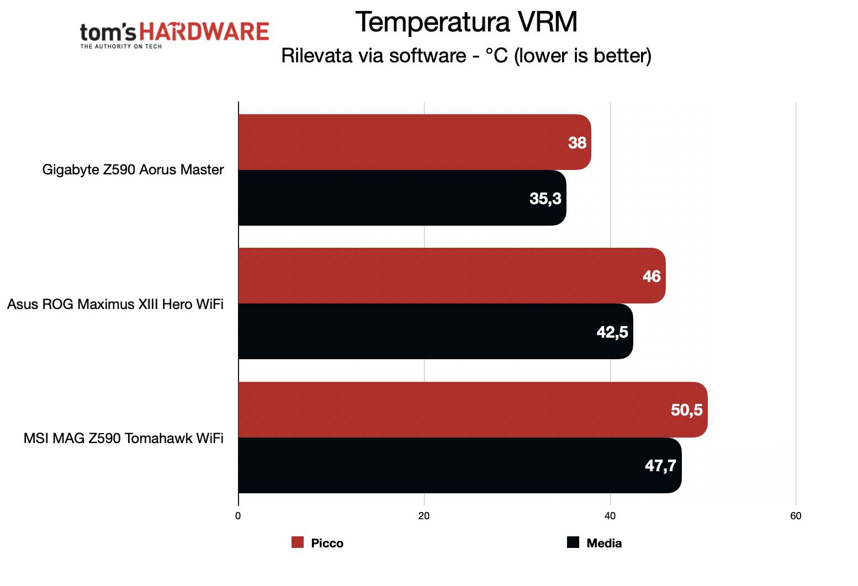 Benchmark Z590 - Temperatura VRM