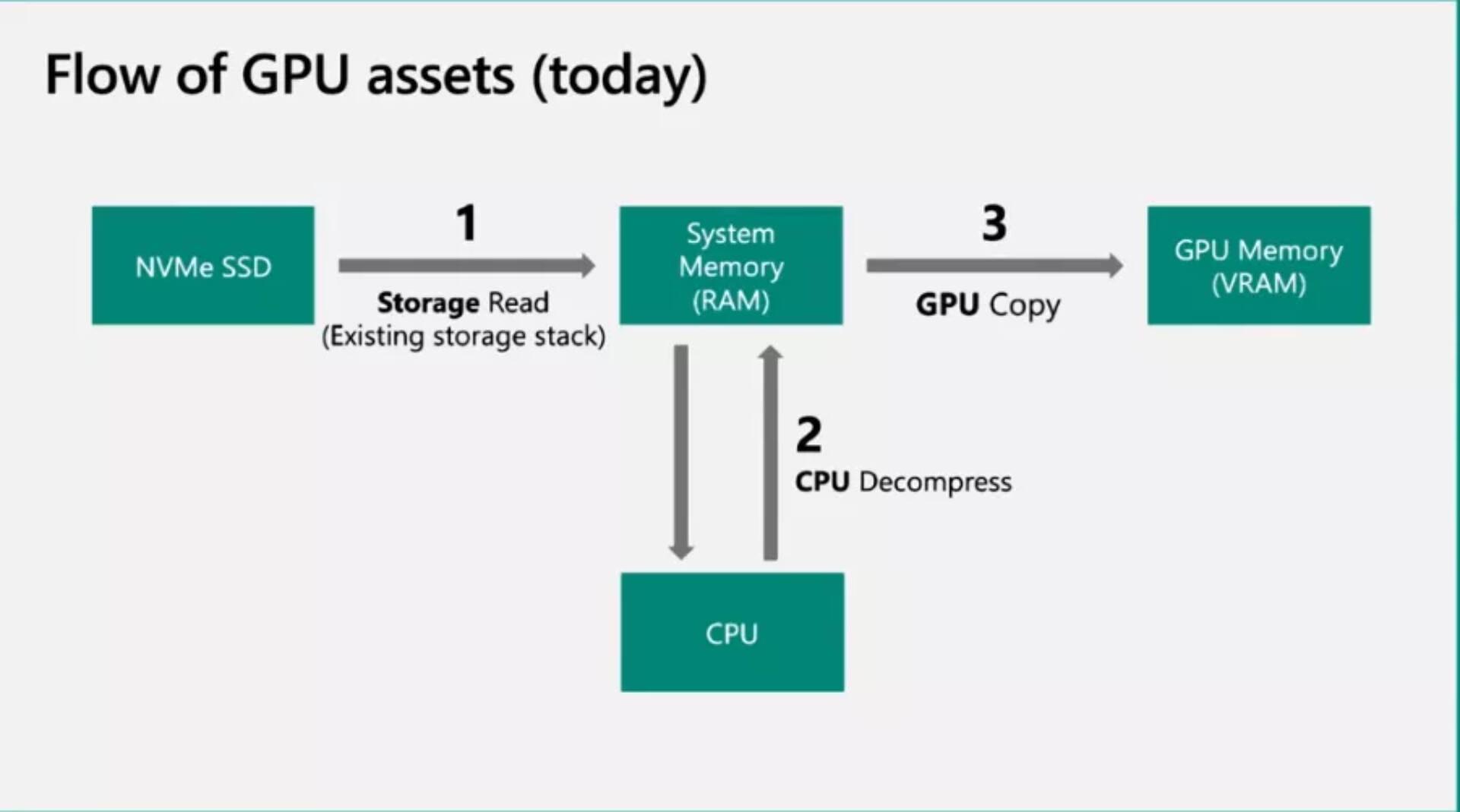 Microsoft DirectStorage API