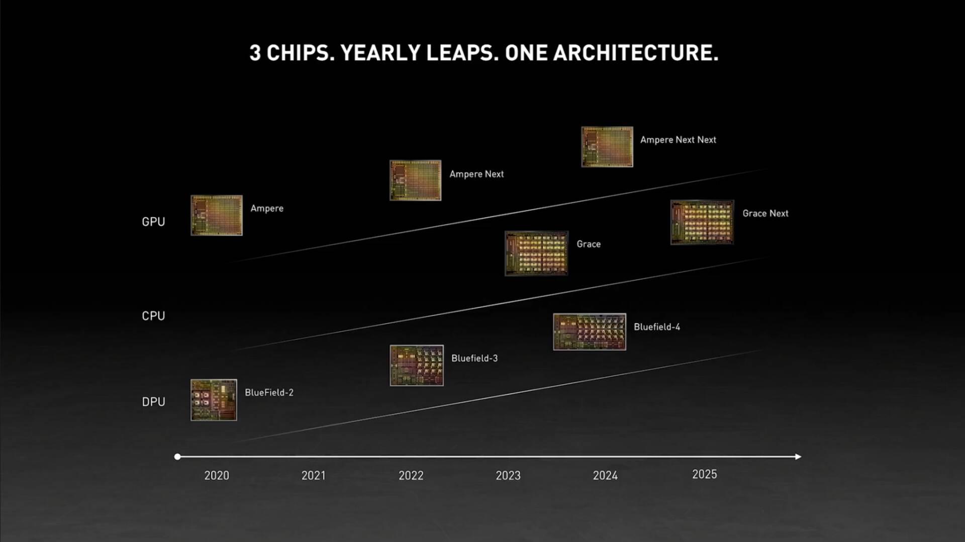 Nvidia CPU, GPU, DPU roadmap GTC 2021