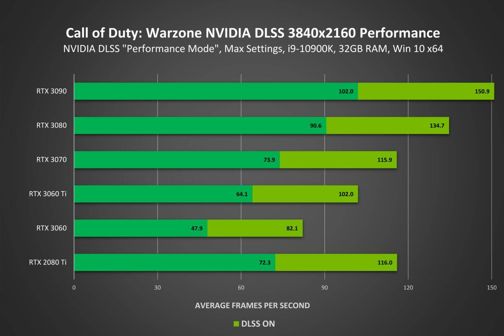 NVIDIA DLSS Call Of Duty Modern Warfare