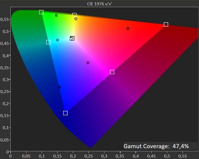 Test colorimetro MSI GF65 Thin - copertura DCI-P3