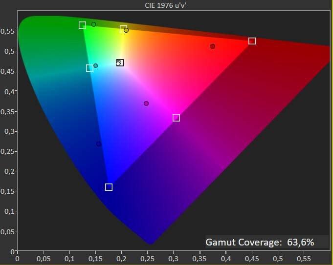 Test colorimetro MSI GF65 Thin - copertura sRGB