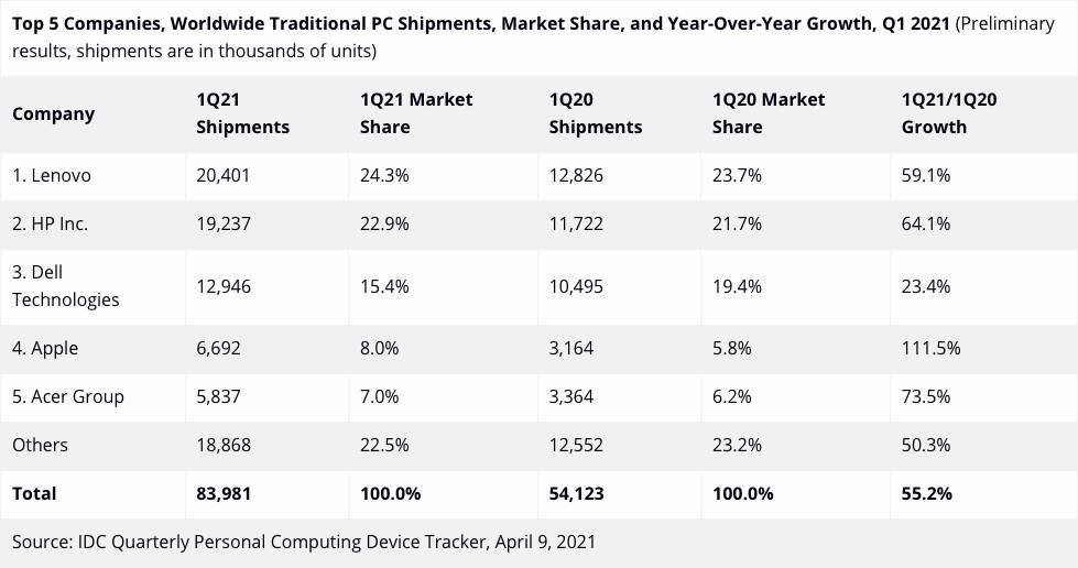 Vendite PC IDC Primo Trimestre 2021
