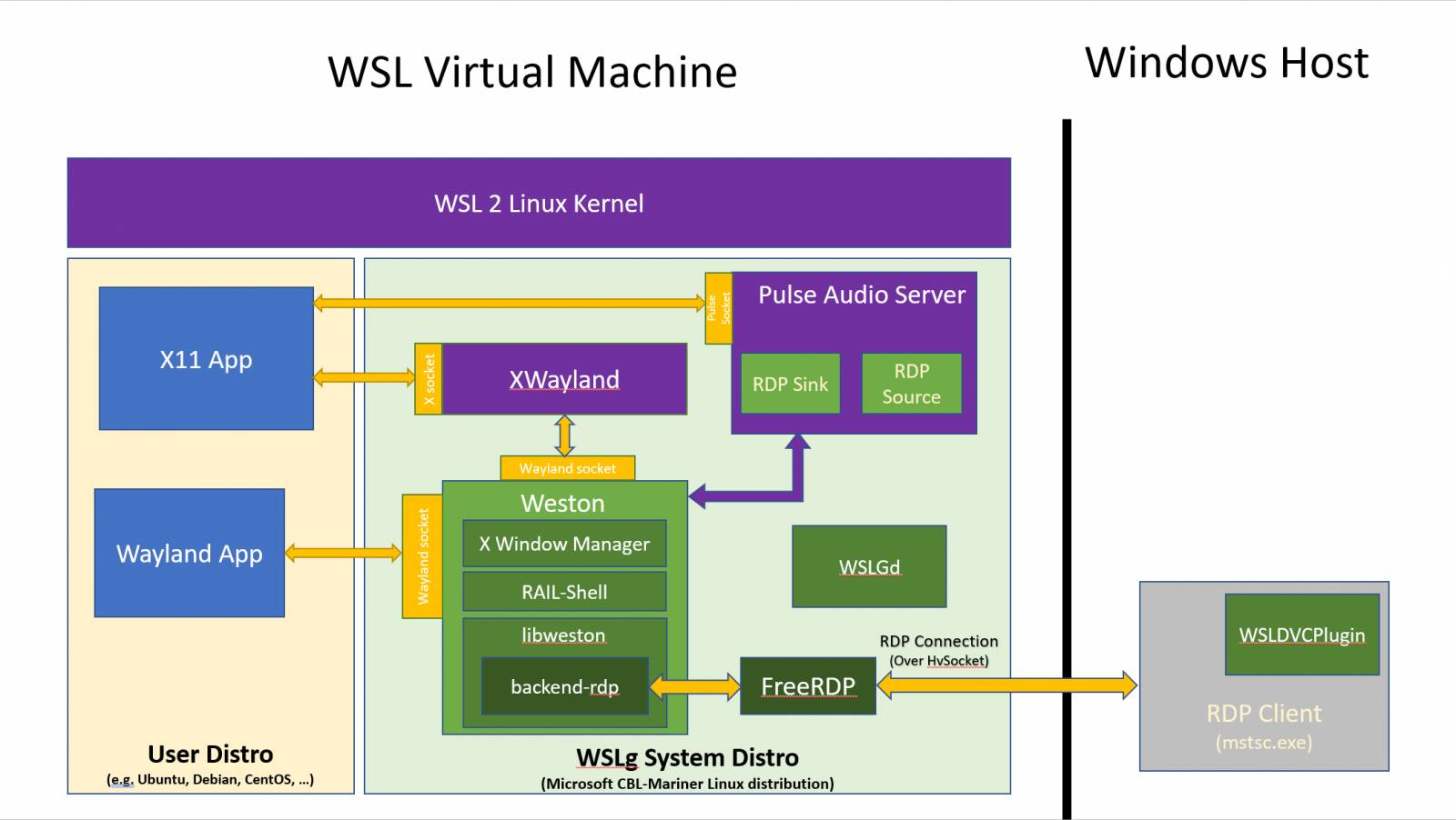 WSLg - Windows Subsystem for Linux GUI