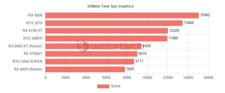3DMark Time Spy Graphics GPU