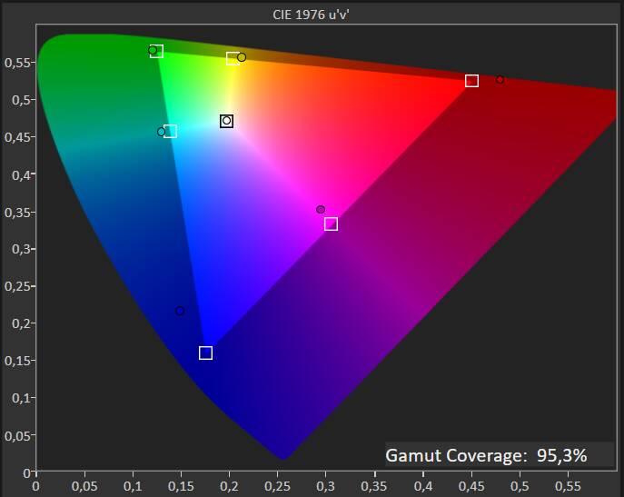 Acer B248Y - Test calibrato - gamma sRGB