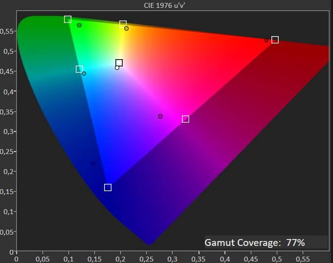 Acer B248Y - Test di fabbrica - Gamma
