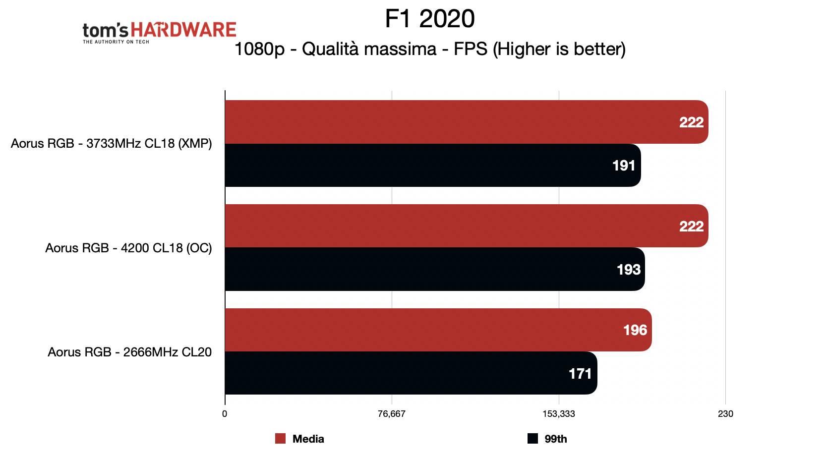 Benchmark Aorus RGB Memory - F1 2020