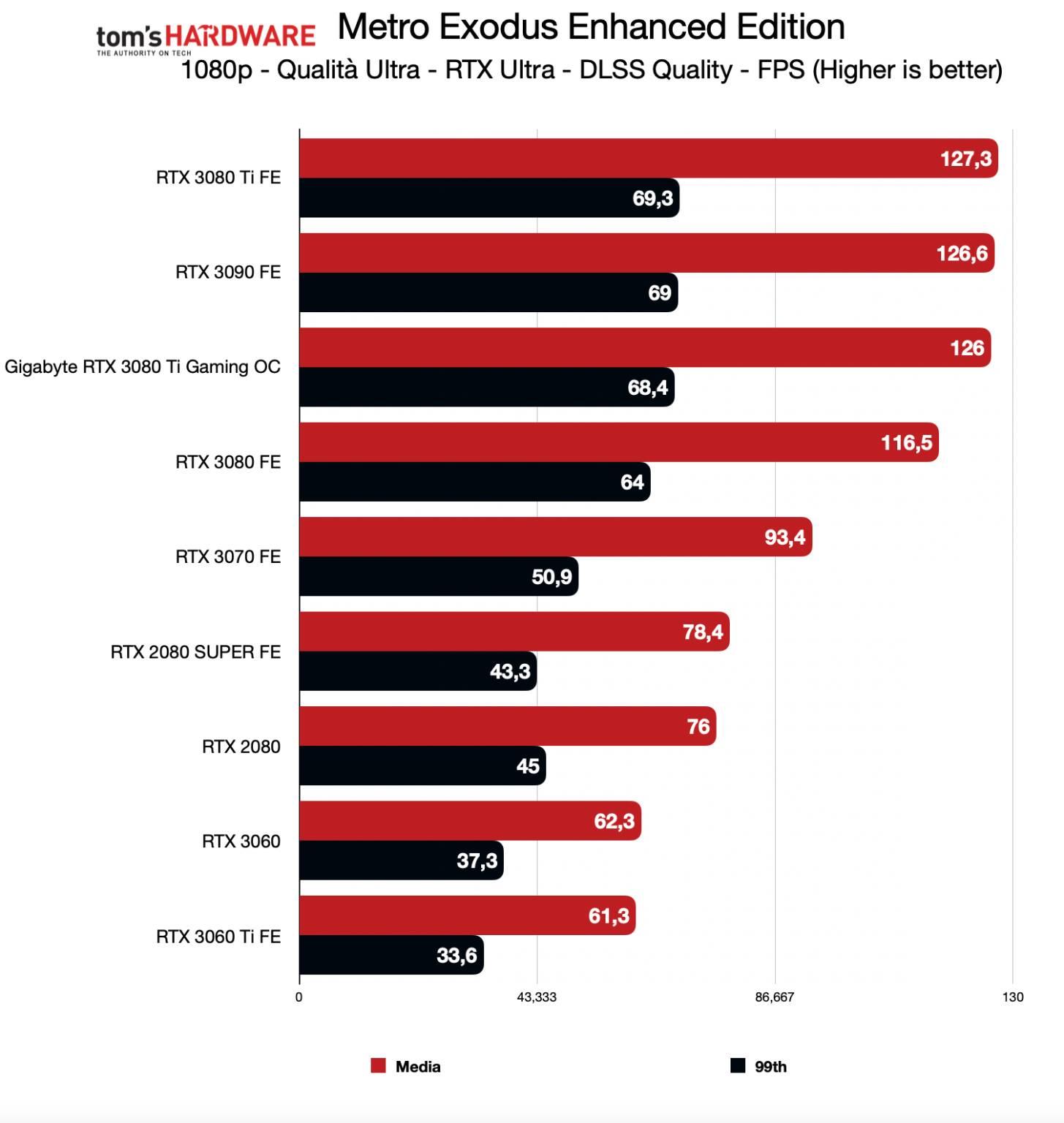Benchmark Gigabyte RTX 3080 Ti Gaming OC - FHD RTX DLSS - Metro Exodus Enhanced
