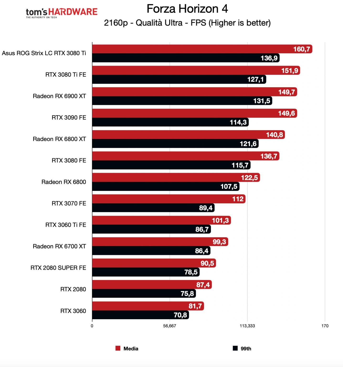 Benchmark ROG Strix LC RTX 3080 Ti - 4K - Forza Horizon 4