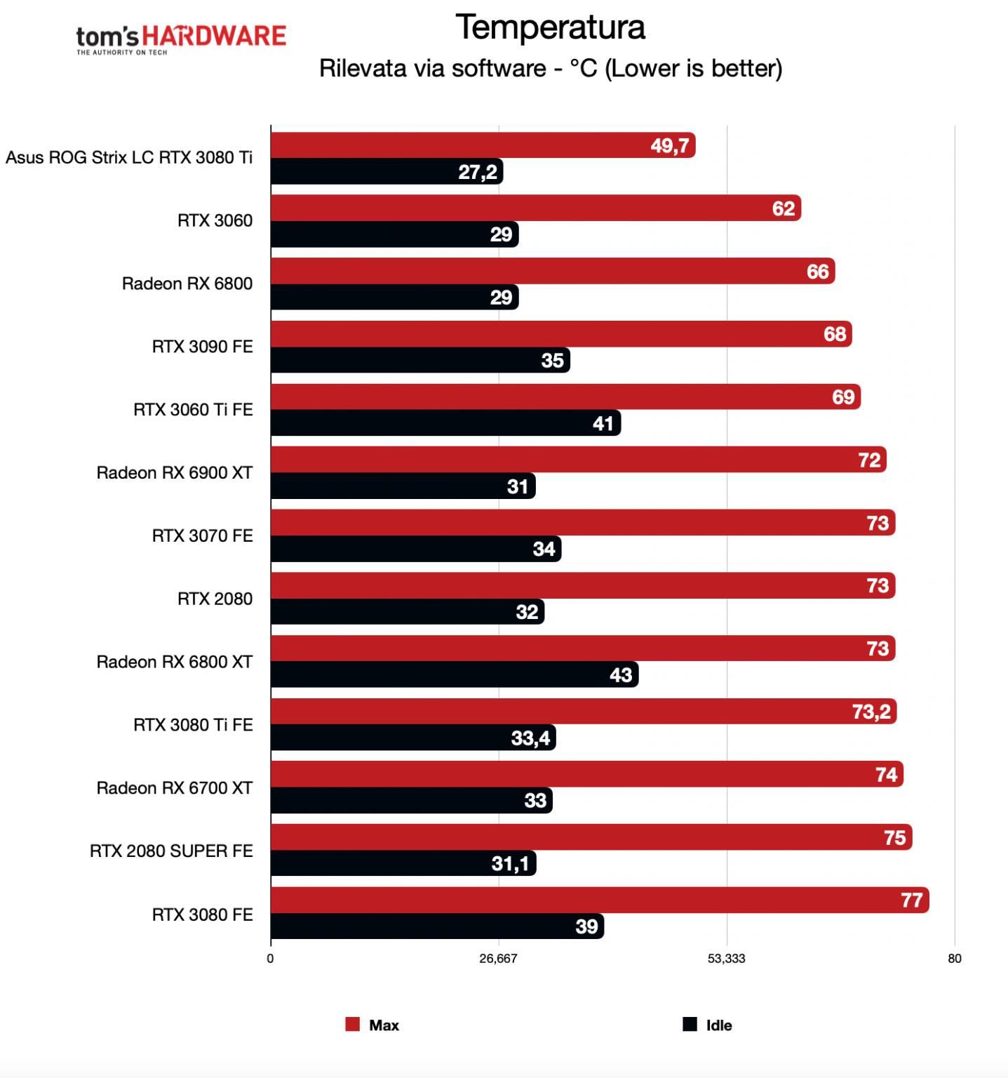 Benchmark ROG Strix LC RTX 3080 Ti - Temperatura